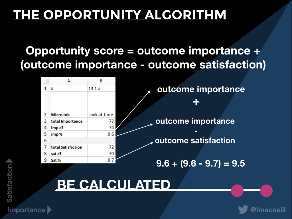 Image of the opportunity algorithm