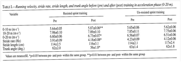 Personal Training for Performance: Leigh's Input | Hamstring