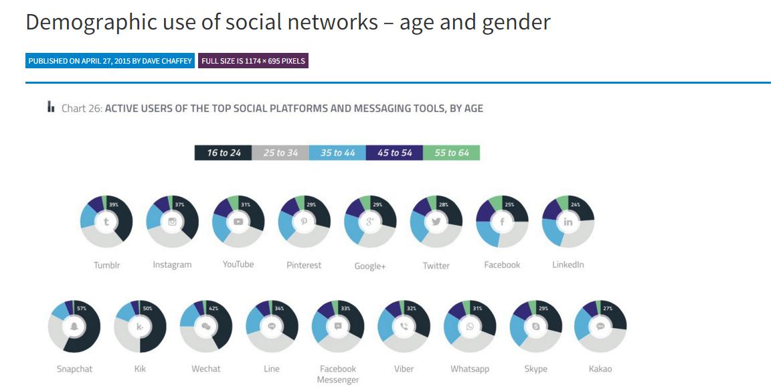 social media demographic