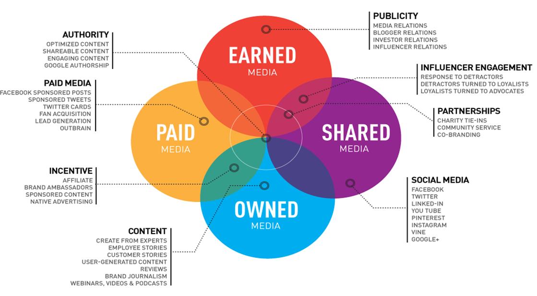 Interactive Advertisment Digital Marketing