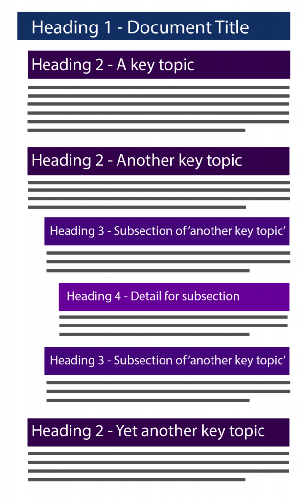 Diagram showing a simplified document with heading 1 followed by heading 2 sections, the second heading 2 section has heading 3 and heading 4 subsections - fully described in caption below image