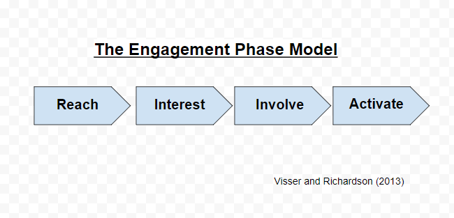 The Framework that reflects this theory is The Engagement Phase model  Visser and Richardson (2013). Reach – Interest – Involve – Activate. cbba803dc