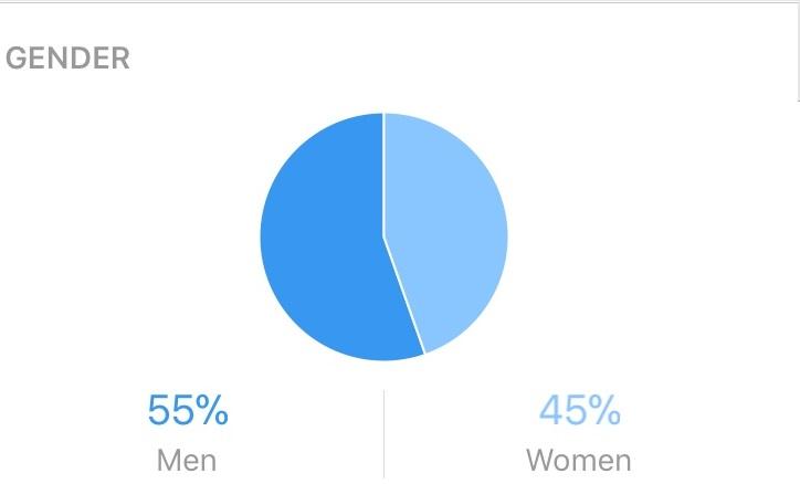 Gender Analytics Lotus Bar 4337831ea