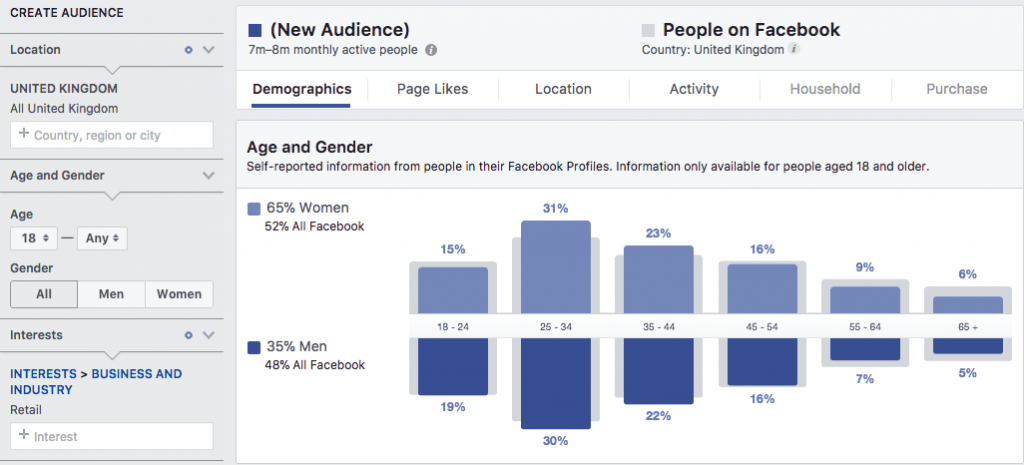 How useful is Facebook Marketing for the retail industry?