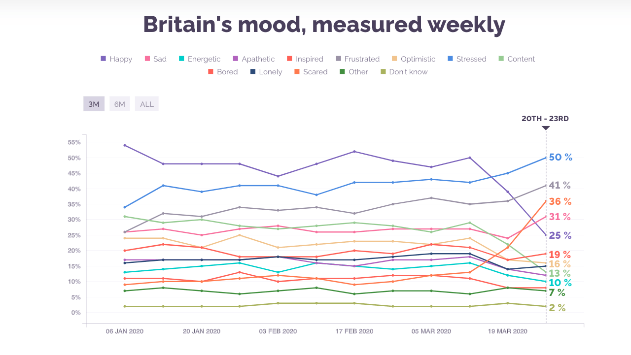 https://yougov.co.uk/topics/science/trackers/britains-mood-measured-weekly