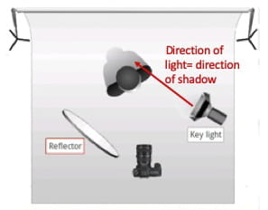 diagram of photo studio set up with one light showing direction of light equals the direction the shadows fall