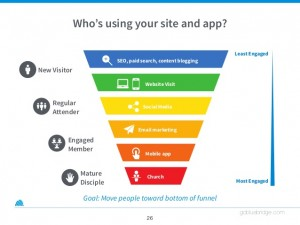 churches-go-mobile-apps-sites-and-mobile-strategy-26-638