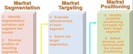 Audit of a company web site (IKEA). | B.Alnomsy on nintendo target market, lg target market, victoria's secret target market, ford target market, officemax target market, nestle target market, lululemon target market, h&m target market, subway target market, disney target market, toys r us target market, general motors target market, cvs target market, retail target market, uniqlo target market, sweden target market, calvin klein target market, burger king target market, pepsi target market, sephora target market,