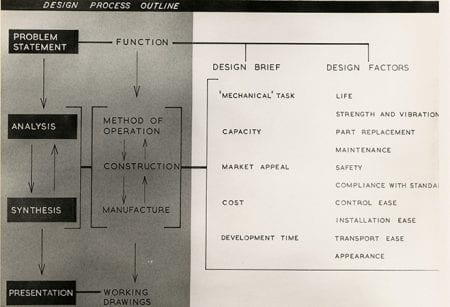 A black and white graph from the W H Mayall Archive housed at the University of Brighton Design Archives