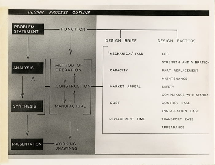A black and white photograph of a typescript for paper by WH Mayall titled The Designer's Demands Upon the Ergonomist showing a Design Process Outline from 1961. Taken from the WH Mayall Archive housed at the University of Brighton Design Archives.