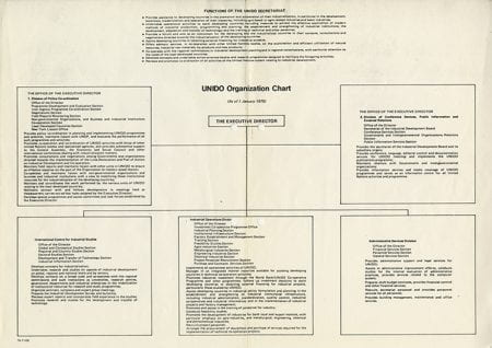 Diagram of the organisation of United Nations Industrial Development Organization (UNIDO)