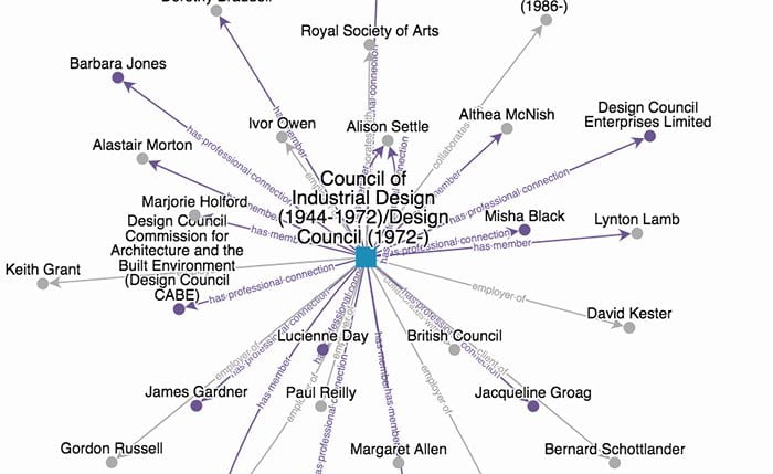 Screengrab from Exploring British Design website showing an interactive map of designers linked with the Council of Industrial Design/Design Council