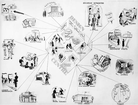 Black and white graph showing the use of the Design Centre