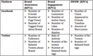 Using marketing productivity to assess marketing performance