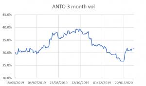 anto 3 month volatility