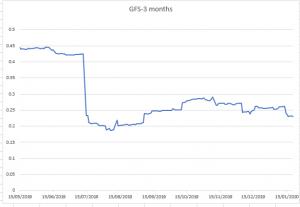 GFS.L 3 month