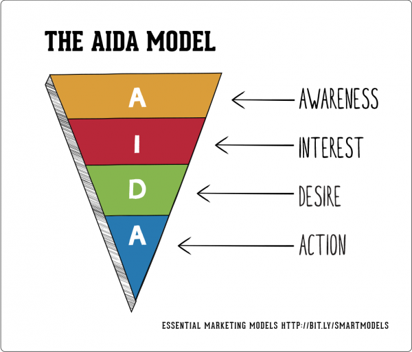 """aida model application Aida – how to ensure  then encourage them to """"buy """" by taking your application to the next level,  aida cover letter — 243 comments comment navigation."""