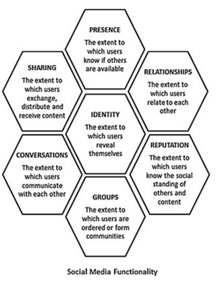 Social Media Functionality