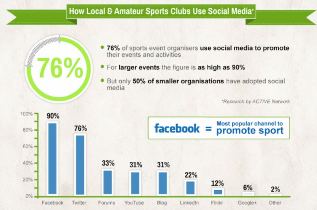 A unique relationship between Sports, media and sports viewership