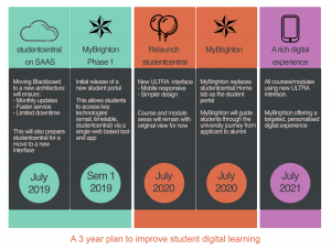 3 year Roadmap for MyBrighton and Blackboard ULTRA