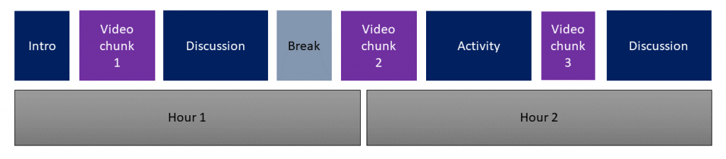 Visualisation of the session chunks outlined in the text section above - a two hour session split into alternate chunks of video, meetings and activities