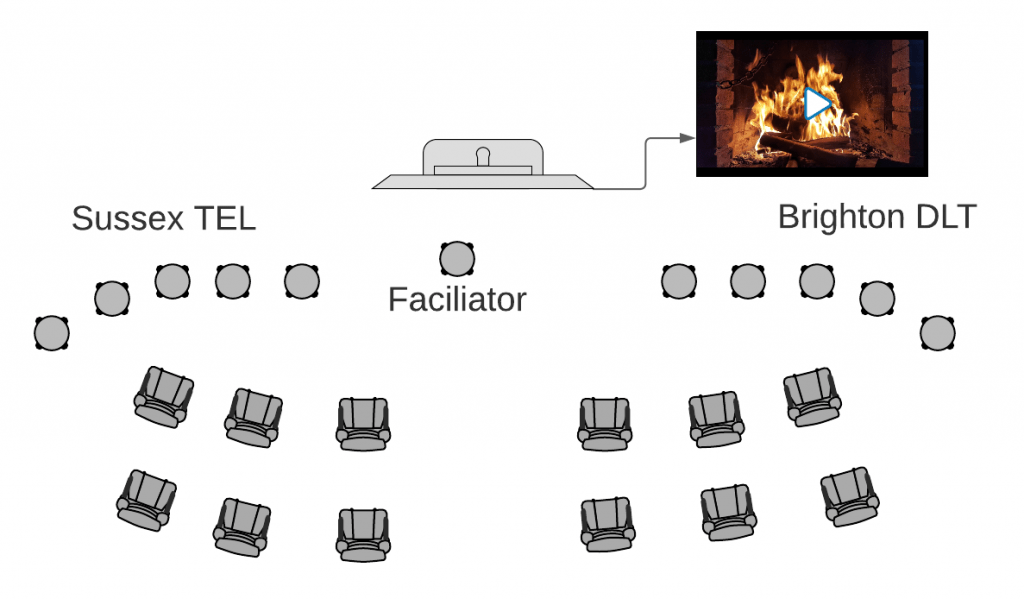 A room plan in birdseye view showing a monitor at the front with Sessex TEL on stools on the left and Brighton on the right. The audience is facing the monitor which shows a roaring fire
