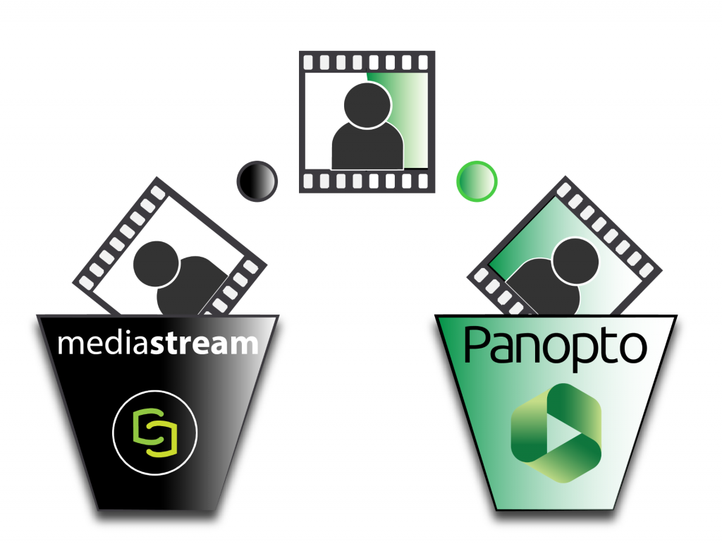 Shows an illustration of a video files moving from a mediasteram bucket to a Panopto bucket