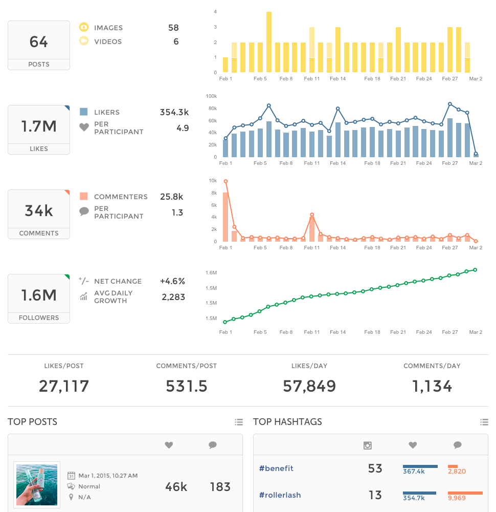 Analytics tools marketers should use to measure Instagram's