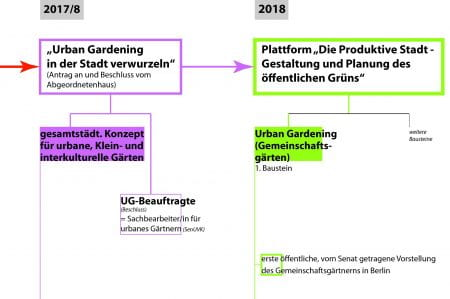"The new Platform Productive Urban Green and its 1st key component, the website ""Community Gardens"", are embedded into Berlin's political, activists and administrative processes. (source: AG Stadt & Ernährung 2019)"