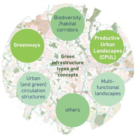 Positioning the paper's subjects - greenways and CPULs - within key green infrastructure types and concepts (source: Katrin Bohn and Dong Chu 2019)