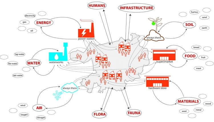Resource streams in urban metabolism. This diagram, drawn for the participatory PHVision project in Heidelberg, shows how food and the food system are located as part of other resource streams into and out of the city. (source: Katrin Bohn with Rachel Shotliff 2016)