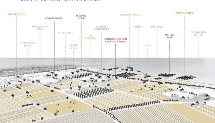 Productive landscape when implemented on the existing space (source: Pia Kante, Katja Mali & Vid Bogovič www 2019)