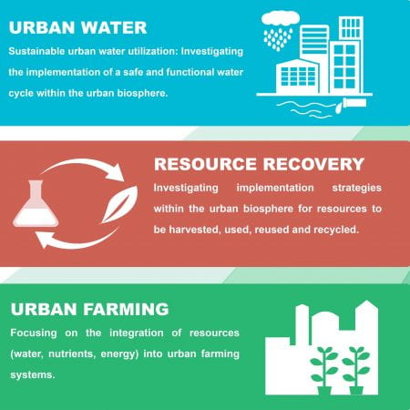 Four aspects of the urban metabolism will be linked in COST Action Circular City: water, food, resource recovery and the built environment. (source: COST Action Circular City 2019)
