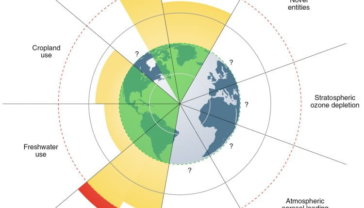 'An estimate of the global food system's transgression of planetary boundaries. Here, the safe operating space (green) provides an estimate of the food-related share of the planetary boundaries [...] The zone of uncertainty (yellow) defines dangerous risk, whereas high-risk (red) indicates where production has exceeded the assessed uncertainty range in science [...] E/MSY, extinctions per million species-years; BII, Biodiversity Intactness Index; P, phosphorus; N, nitrogen [...] image credit: PIK, 2019.' (source: Rockström et al. 2020]