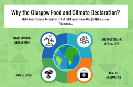 The Glasgow Declaration aims to reduce greenhouse gas emissions. (Glasgow Declaration www 2020)