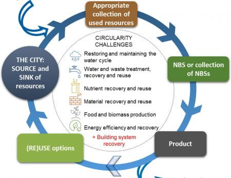 Urban circularity challenges (source: Atanasova et al. (2021): Nature-based solutions and circularity in cities (book chapter, submitted))
