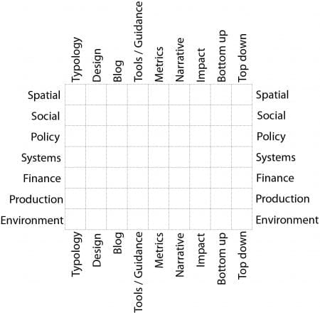 Bohn&Viljoen developed a matrix to compare existing urban agriculture repositories some of which already contain tools. (source: André Viljoen 2020)