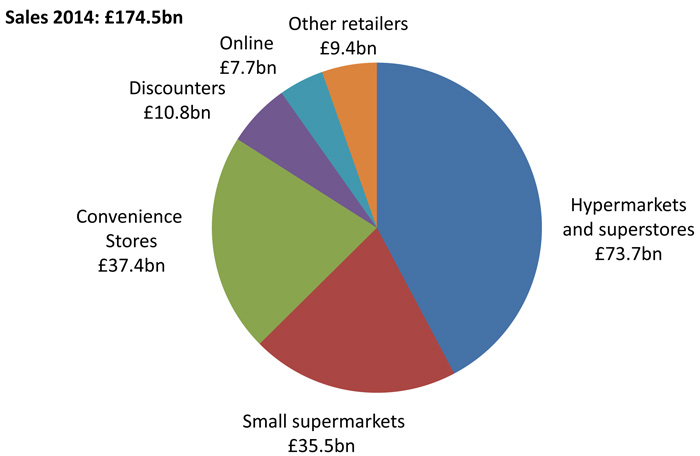 an analysis of the uk supermarket industry Downloadable in this paper we examine the empirical pattern of sales behaviour  among the uk's seven largest retail chains using a scanner dataset of weekly.
