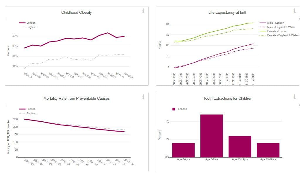 Screenshot of health data from London Datastore