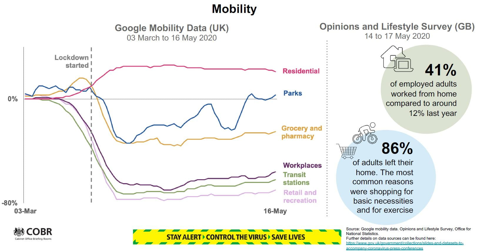 Mobility slide showing Google Mobility Data (UK)
