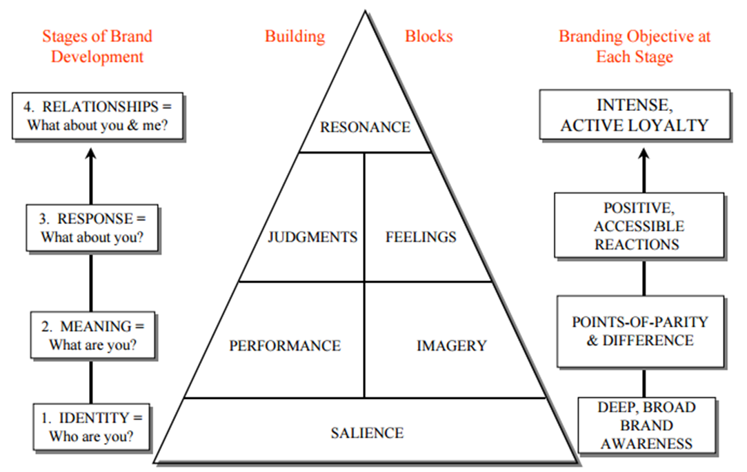 kellers customer based brand equity model marketing essay Keller (2003) defined customer-based brand equity as the differential effect that customer knowledge about a brand has on their response to marketing activities and programs for that brand according to this.