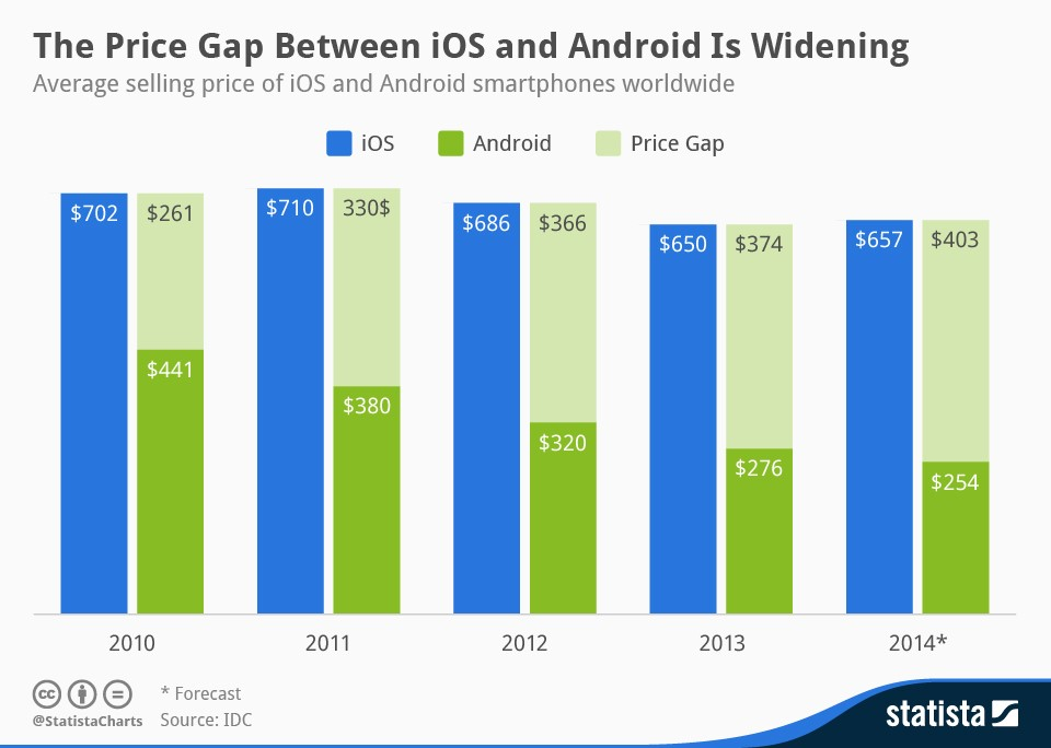 Comparing iOS and Android – The architecture and development