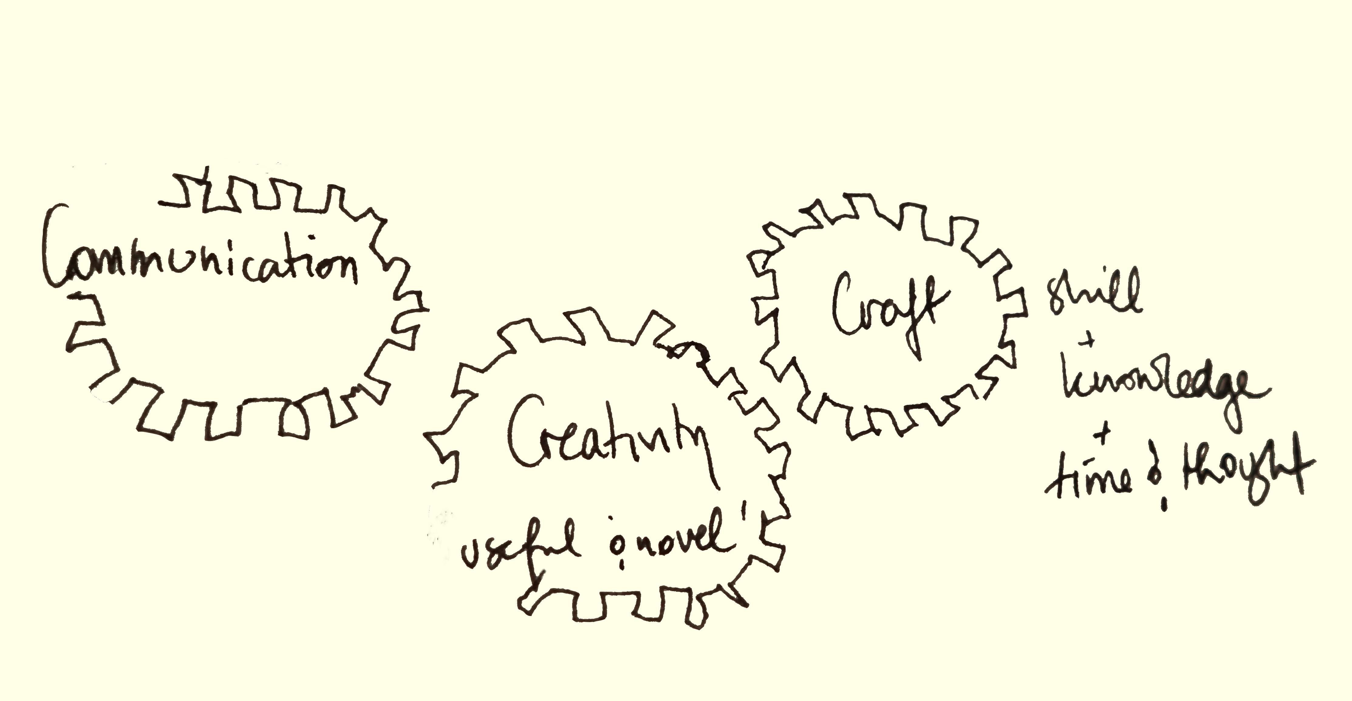Creativity Craft and Communication