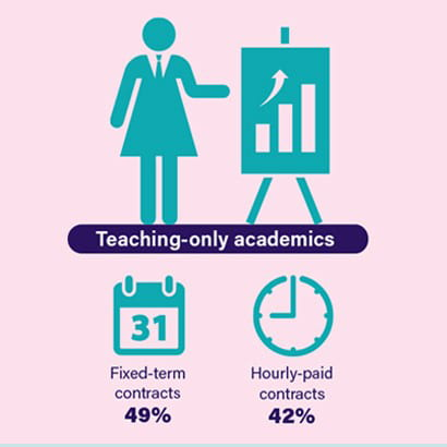half of staff in teaching-only posts are on insecure fixed term contracts or are hourly-paid
