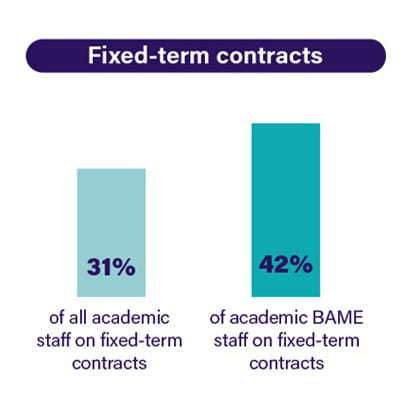 BAME staff disproportionately on insecure contracts