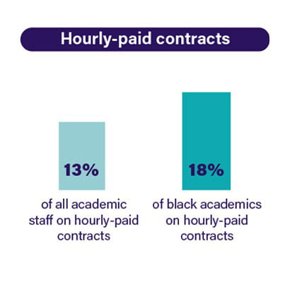 black staff more likely than others to be on insecure hourly-paid contracts