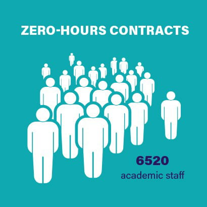 there are 6520 academic staff on zero hours contracts