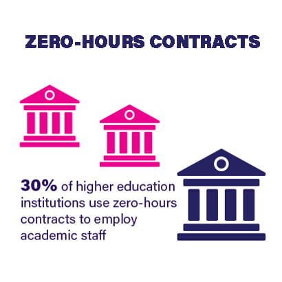 30% of universities use zero hours contracts to employ academic staff