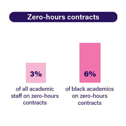 twice as many black staff are on zero hours contracts, compared to all academic staff taken together