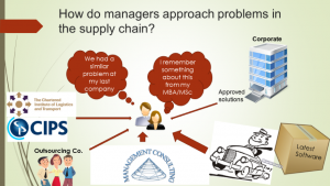 How managers approach supply chain problems